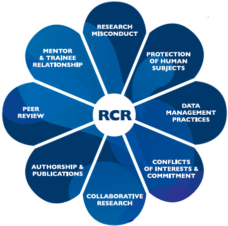 Responsible Conduct of Research Workshop: Mentor/Mentee Relationships and Responsibilities at University Center