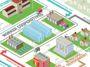 The image is an illustration of The Cleveland Model of sustainable business. A map-style illustration features arrows connecting different buildings. The buildings are marked