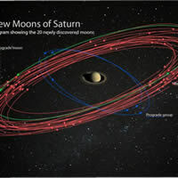 Small Bodies in the Solar System - Planetarium Show