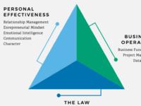Balancing three competencies
