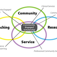 ENGAGED SCHOLARSHIP: Connecting WITH and Sustaining  COMMUNITY & University PARTNERS FOR  RESEARCH, Innovations, AND GRANTS