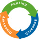 So Your Research Needs Funding: Searching Grants Databases
